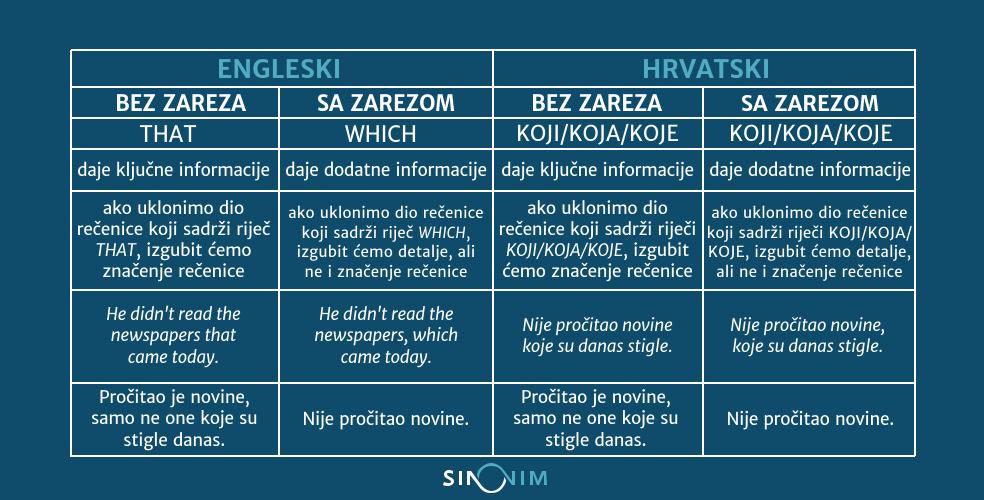 jezični-savjeti-iz-engleskog-jezika-tablica