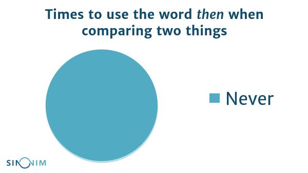 jezični-savjeti-iz-engleskog-jezika-then-than