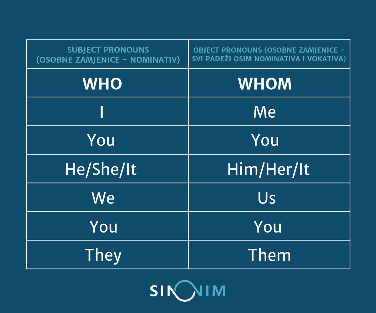 jezični-savjeti-iz-engleskog-jezika-who-whom